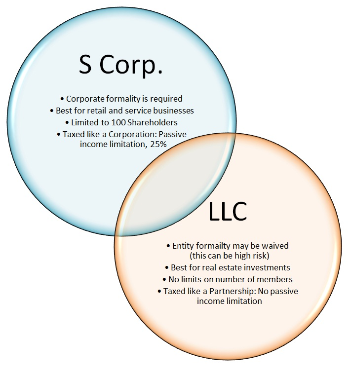 law incorporation How to form a corporation for information about trademark law and general advice on picking the articles of incorporation must specify just a few basic.